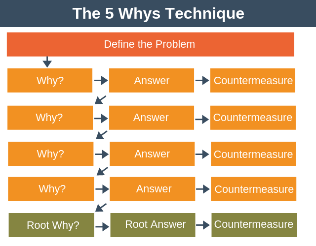 The 5 Whys Technique