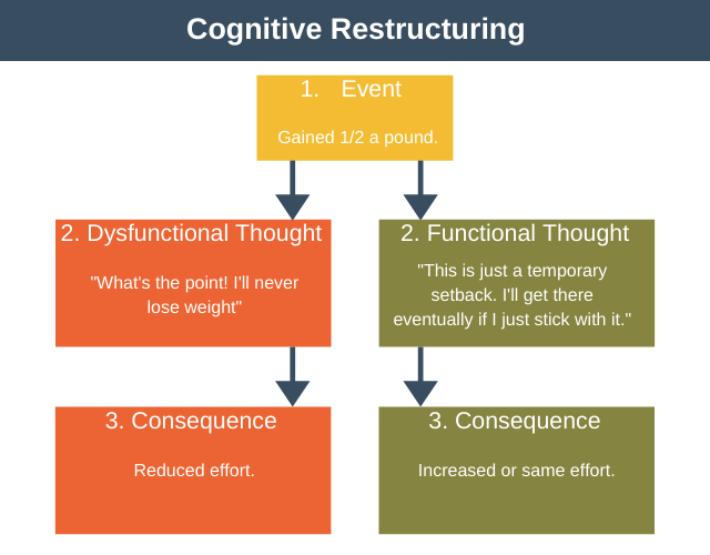 Cognitive Restructuring Example