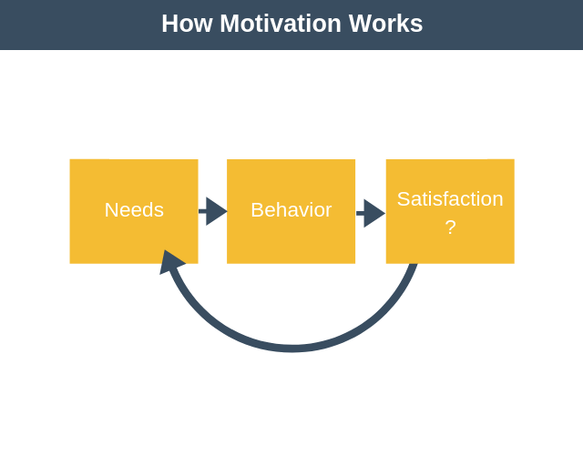 How Motivation Works
