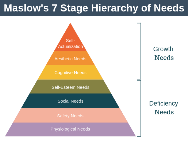 Maslow's 7 Stage Hierarchy of Needs