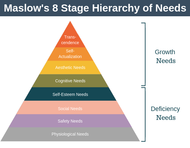 Maslow's 8 Stage Hierarchy of Needs