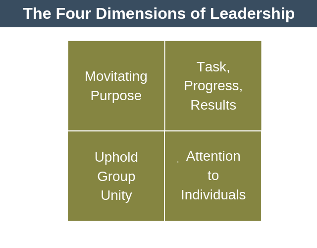 The Four Dimensions of Leadership