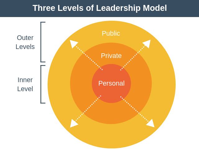 The Three Levels of Leadership Model