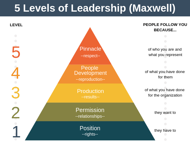 5 Levels of Leadership: John Maxwell