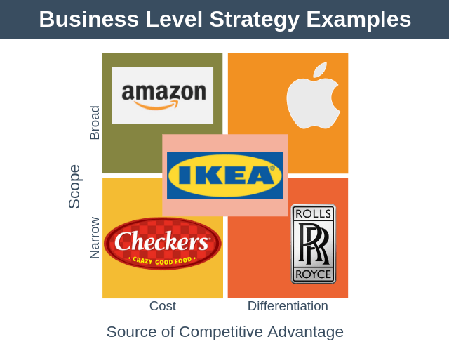 Business Level Strategy Examples