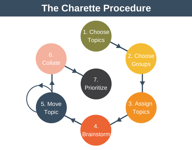 Charette Procedure