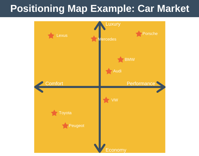 Positioning Map Example: Car Market