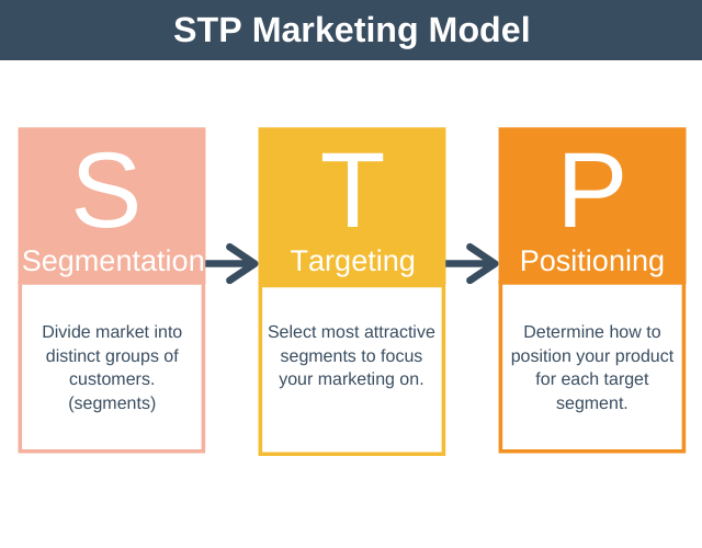 STP Marketing Model