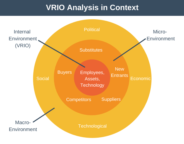 VRIO Analysis in Context