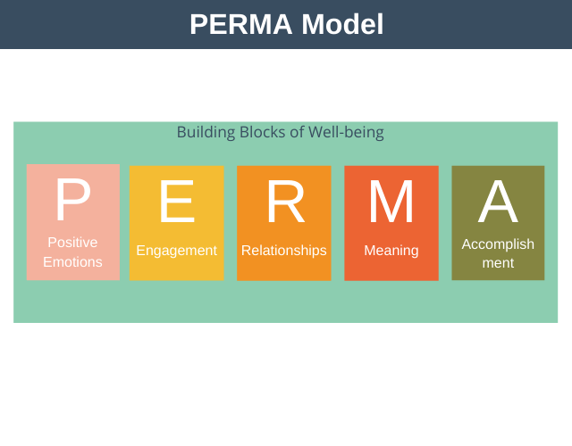 PERMA Model of Well-being