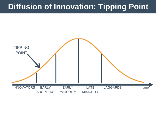 Diffusion of Innovation: Tipping Point