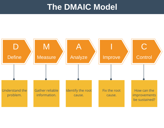 The DMAIC Model