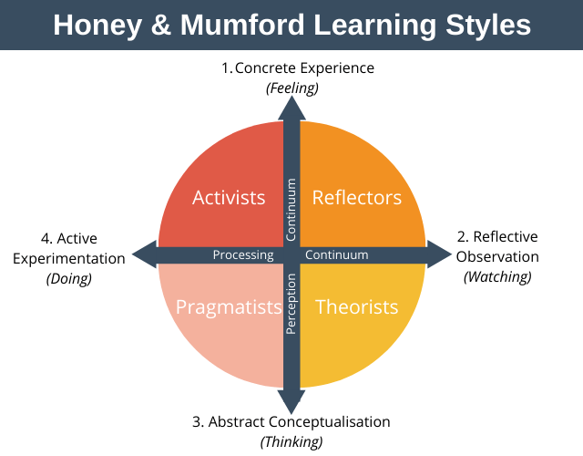 Honey and Mumford Learning Styles