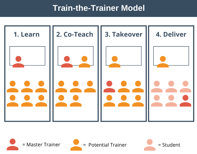 Train-the-Trainer Model Example