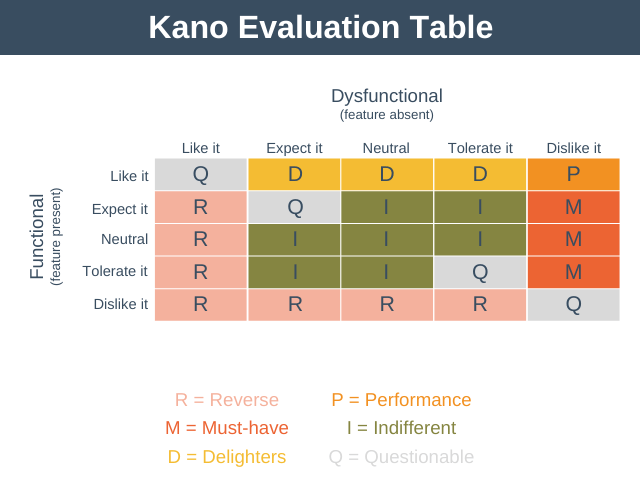 Kano Evaluation Table