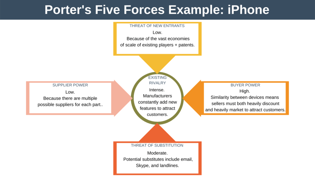 Porter's Five Forces Example iPhone