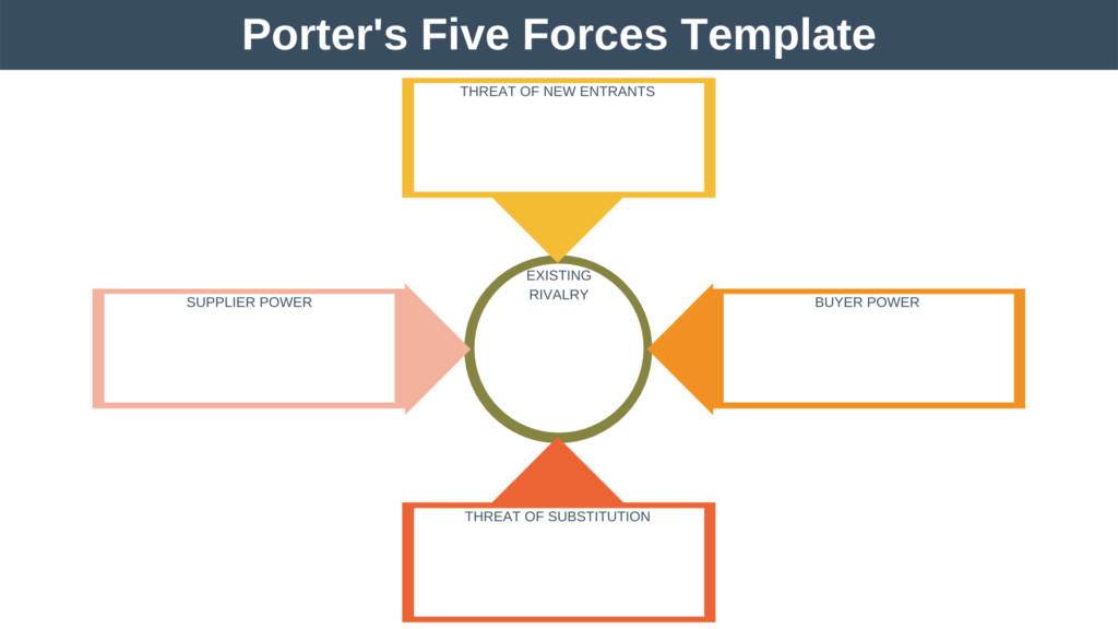 Porter's Five Forces Template