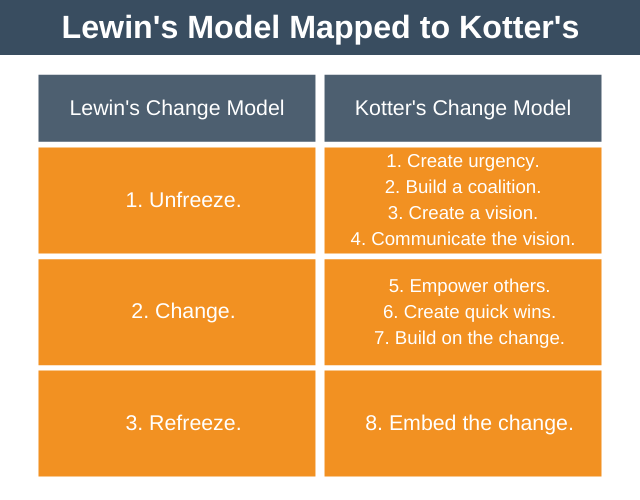 Lewin's Model Mapped to Kotter's
